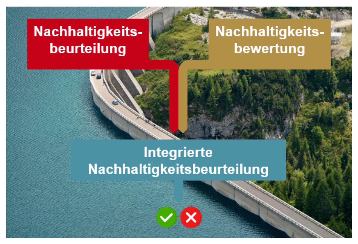 Im Rahmen eines Forschungsprojekts der FH Graubünden wurde eine NHB für ein Wasserkraftprojekt durchgeführt. Siehe auch hier: fhgr.ch/zwf/nhb-wasserkraft
