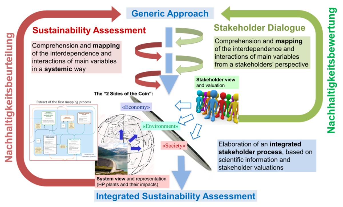 Eine integrierte NHB verknüpft eine technische Analyse der Projektfolgen mit einer Gewichtung dieser Folgen durch Stakeholder.